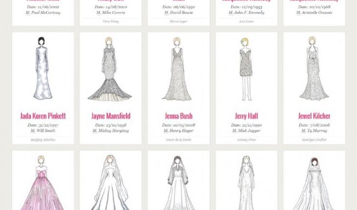 wedding dresses throughout history photo - 1